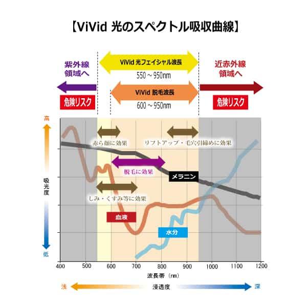 光脱毛の波長吸収スペクトル曲線図