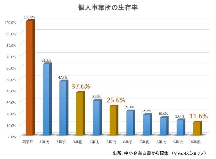 個人事業所の生存率グラフ